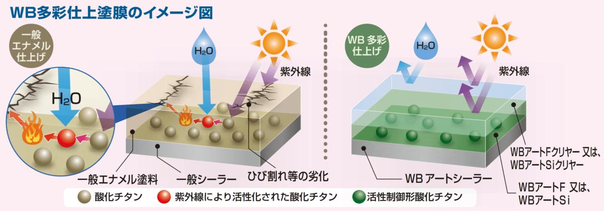 WB多彩仕上げ塗膜のイメージ図